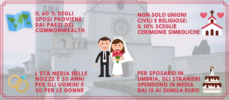Infografica: I matrimoni degli stranieri in Umbria